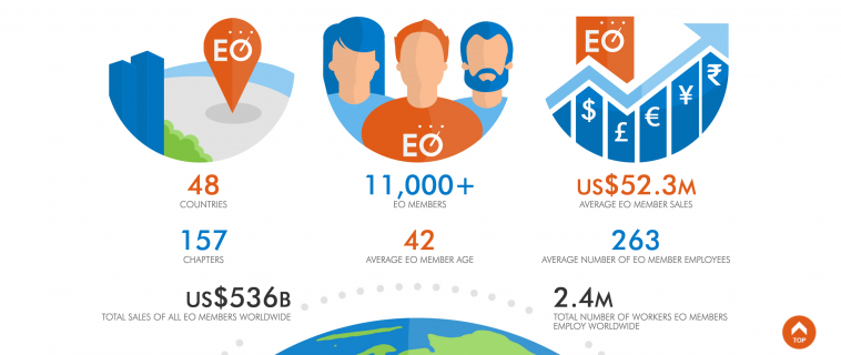 Entrepreneurs Organization – EO Israel – 2014/15 Events